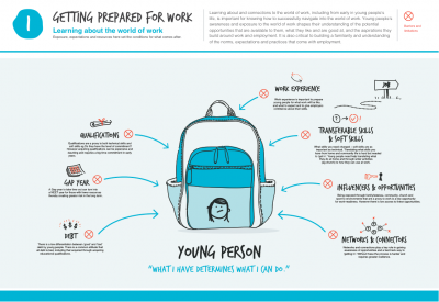 "Image from Auckland Co-design Lab ""Attitude Challenge"" report describing the kinds of things that influence young people when ""Getting Prepared for Work"""